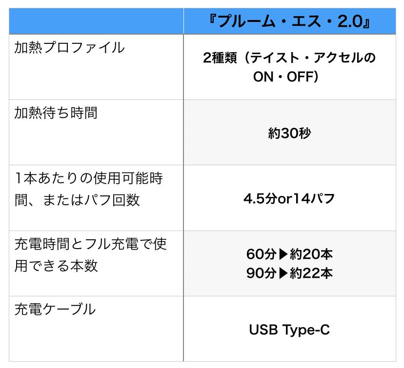 【プルーム・エス2.0】スペック