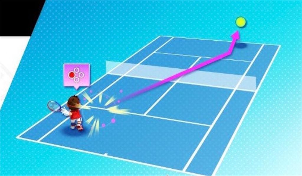 『マリオテニスエース』フラットの操作
